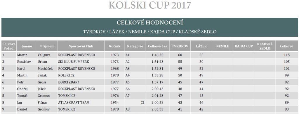 PRůběžné výsledky KOLSKI CUPu 2017