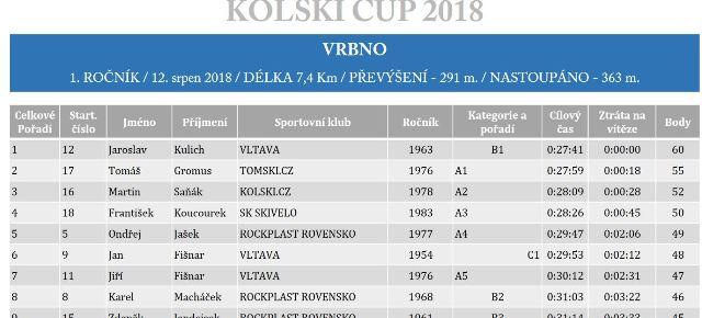 Tým Kolečkové lyže TOMSKI.cz